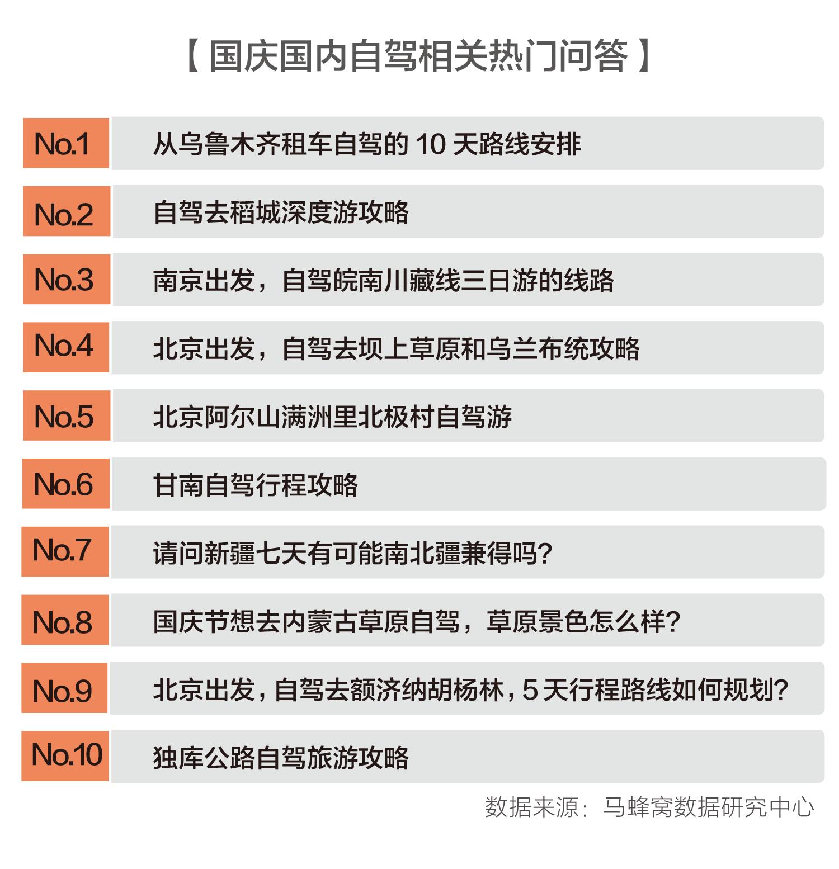"""马蜂窝:""""十一""""自驾游热情高涨,新疆旅游热度提升213%"""