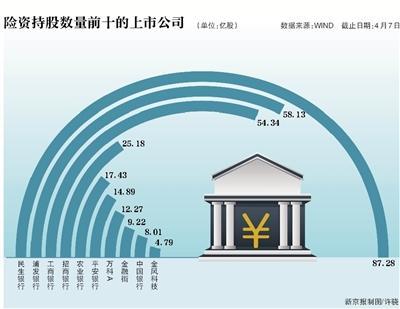 险资持股路线图曝光:更青睐银行股
