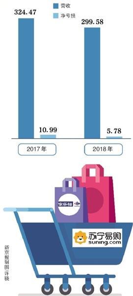 苏宁国际拟48亿接盘家乐福 将成家乐福...